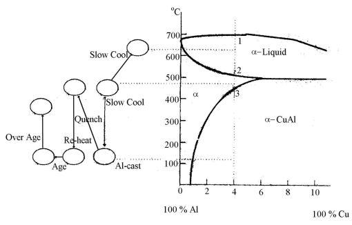 Heat treatment pada aluminium delly ardhianz blog diagram fasa perubahan mikrostruktur paduan al cu ccuart Gallery