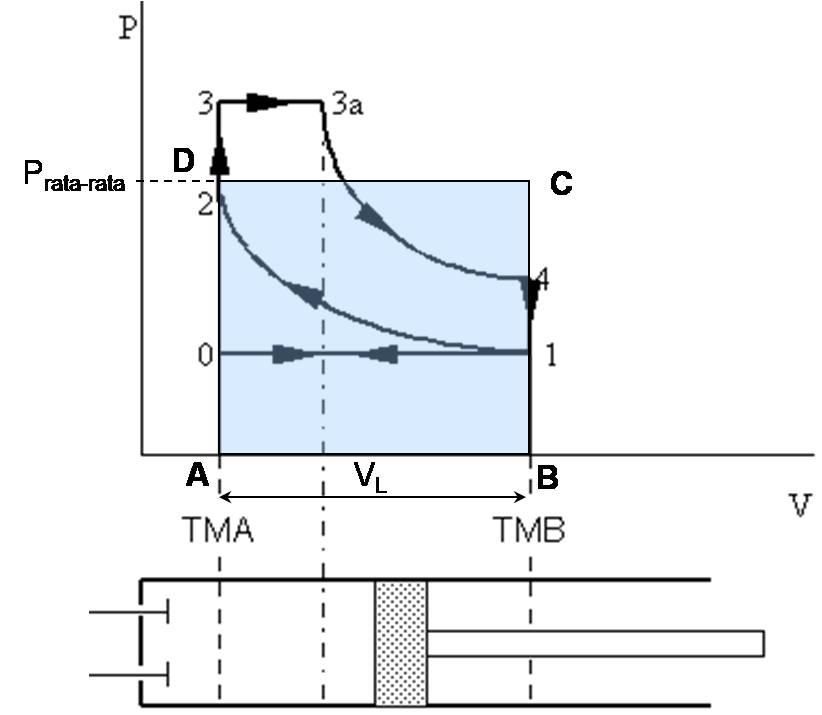 Teknik otomotif diagram indikator motor 4 langkah diesel diagram tekanan efektif rata rata ccuart Image collections